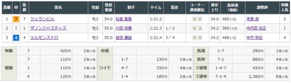 2018年12月2日 阪神競馬9R万両賞.PNG