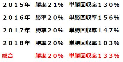 トゥザヴィクトリー・年間回収率.PNG